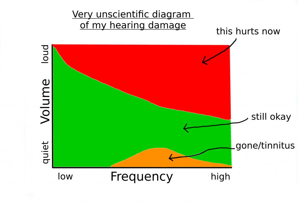Diagram of Rob's subjective perception of the effects of his hearing damage